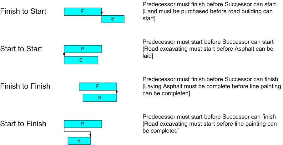 A successor task requiring lead time