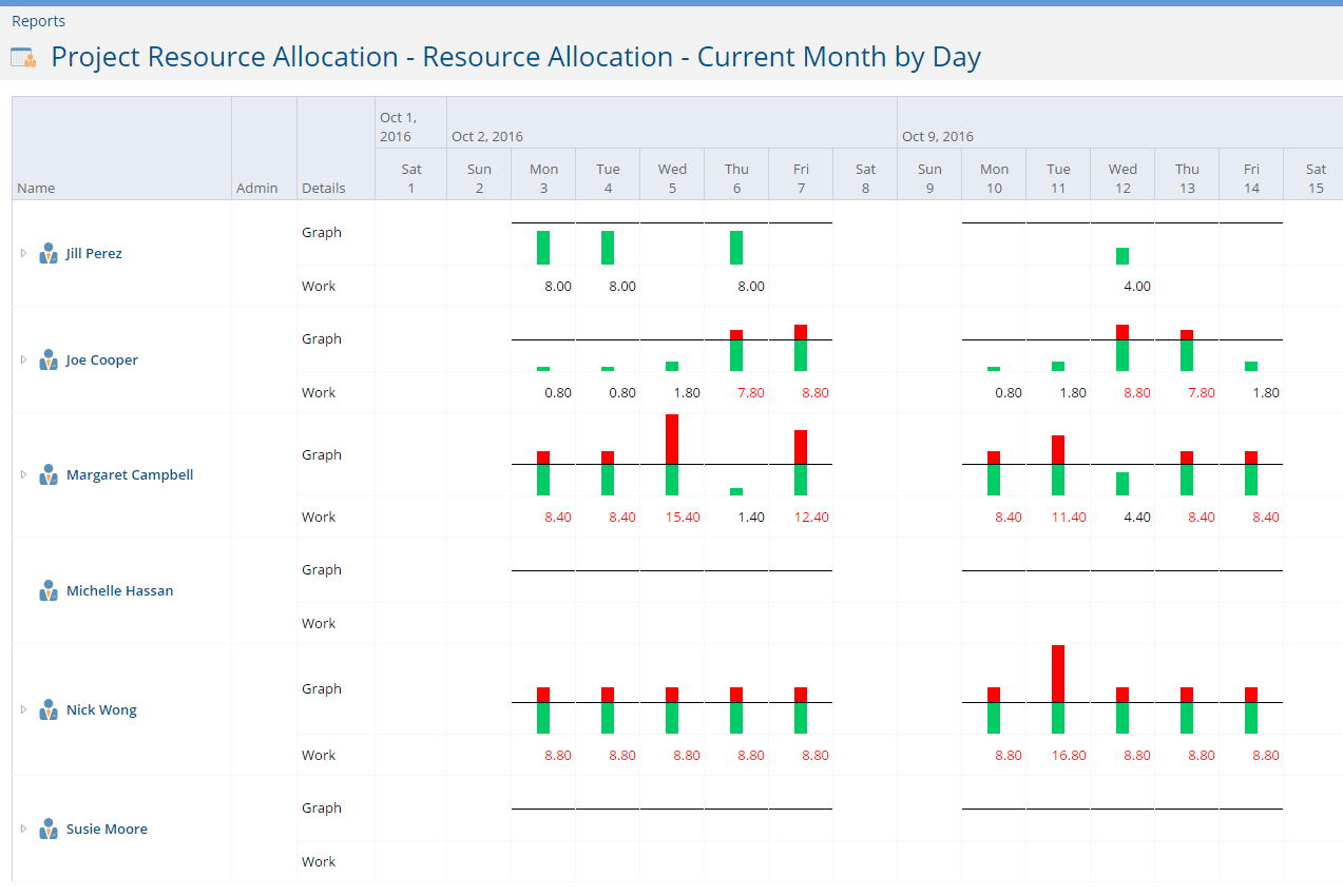 Resource utilization report project insights resource report gets its claim to fame from cross project resource allocation forecasting you can see the how busy your resources will be pooptronica
