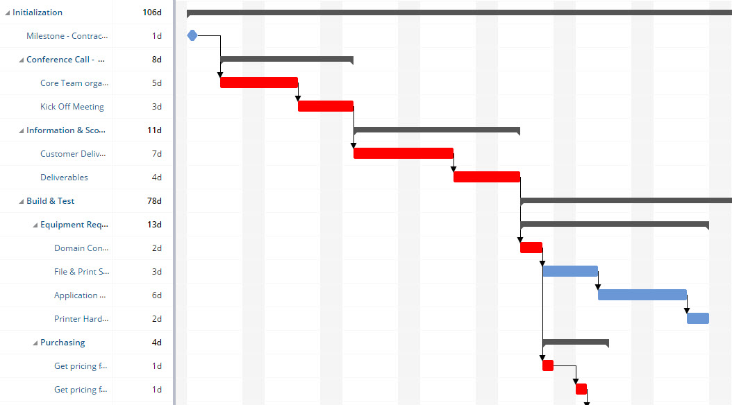 Intelligent scheduling, gantt chart view